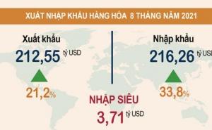 Kim ngạch xuất khẩu 8 tháng tăng 21,2% so với cùng kỳ