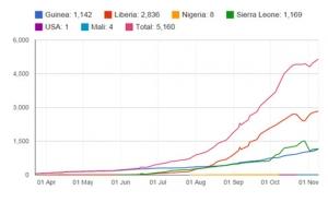 Ebola đã cướp đi sinh mạng hơn 5.000 người